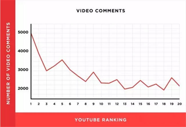 Youtube video ranking , Youtube SEO tips